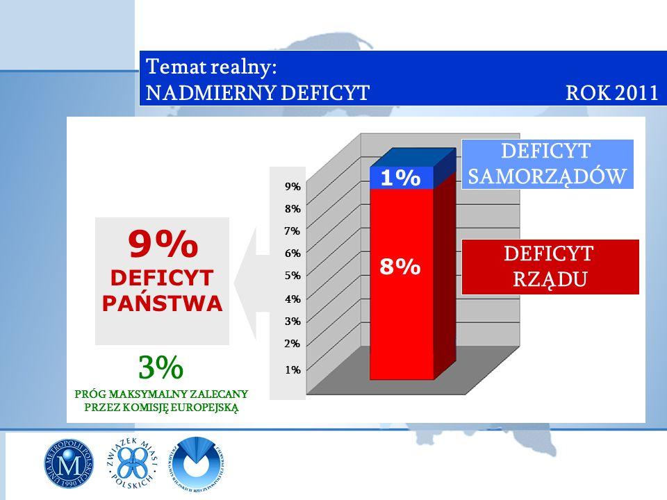 Temat realny: NADMIERNY DEFICYT ROK 2011 9% DEFICYT PAŃSTWA 3% PRÓG MAKSYMALNY ZALECANY PRZEZ KOMISJĘ EUROPEJSKĄ 9% 8% 7% 6% 5% 4% 3% 2% 1% DEFICYT SAMORZĄDÓW DEFICYT RZĄDU 8% 1%
