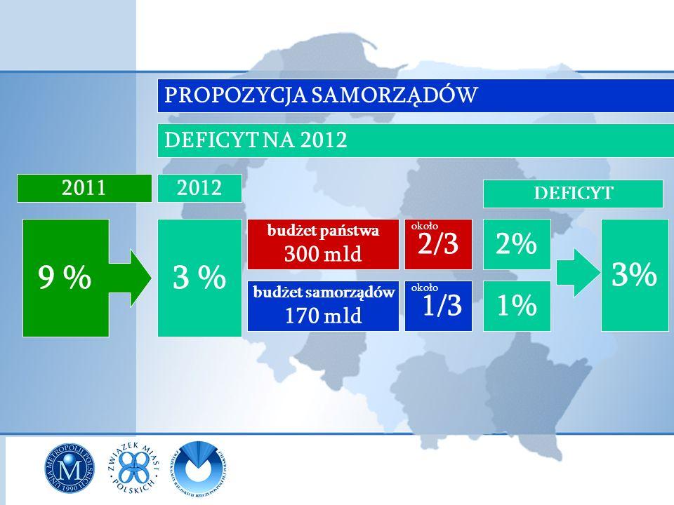 PROPOZYCJA SAMORZĄDÓW 20112012 9 % 3 % budżet państwa 300 mld budżet samorządów 170 mld 2/3 1/3 DEFICYT 2% 1% 3% DEFICYT NA 2012 około