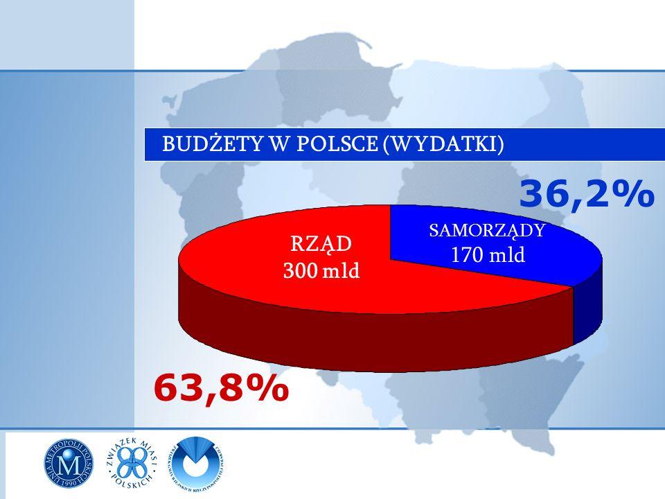 INWESTYCJE PUBLICZNE WYDATKI NA INWESTYCJE 5% 23,5% WYDATKI NA INWESTYCJE RZĄDSAMORZĄDY