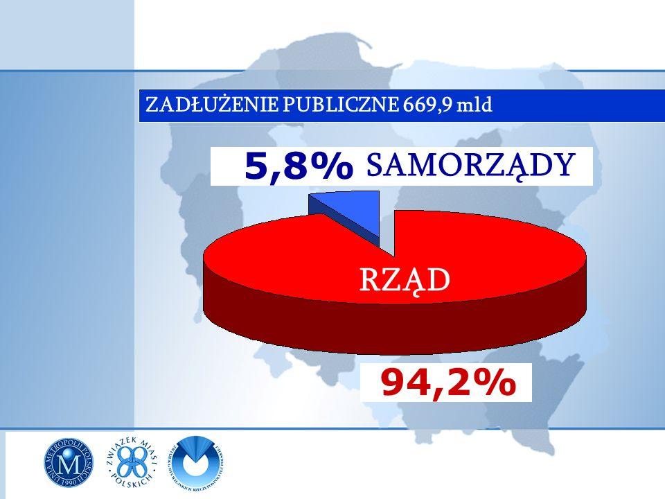 ZADŁUŻENIE PUBLICZNE 669,9 mld 5,8% 94,2% RZĄD SAMORZĄDY