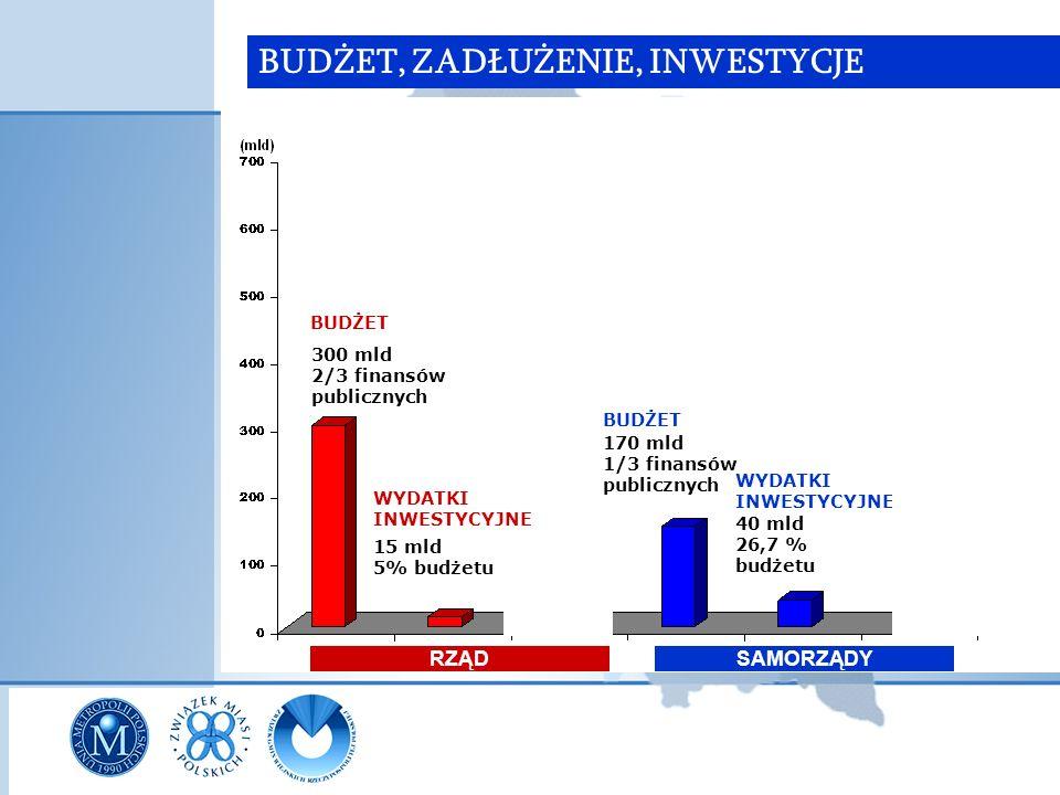 BUDŻET, ZADŁUŻENIE, INWESTYCJE RZĄDSAMORZĄDY 300 mld ok.2/3 finansów publicznych BUDŻET ZADŁUŻENIE 623 mld 227% dochodów* WYDATKI INWESTYCYJNE (MAJĄTKOWE) 15 mld 5% budżetu ZADŁUŻENIE 40 mld 26 % dochodów 40 mld 23,5 % budżetu WYDATKI INWESTYCYJNE BUDŻET 170 mld ok.1/3 finansów publicznych * liczone jak dla samorządów
