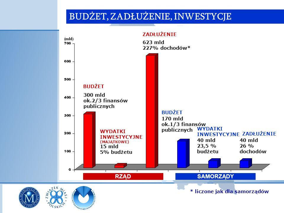 BUDŻET, ZADŁUŻENIE, INWESTYCJE RZĄDSAMORZĄDY 300 mld ok.2/3 finansów publicznych BUDŻET ZADŁUŻENIE 623 mld 227% dochodów* WYDATKI INWESTYCYJNE (MAJĄTK
