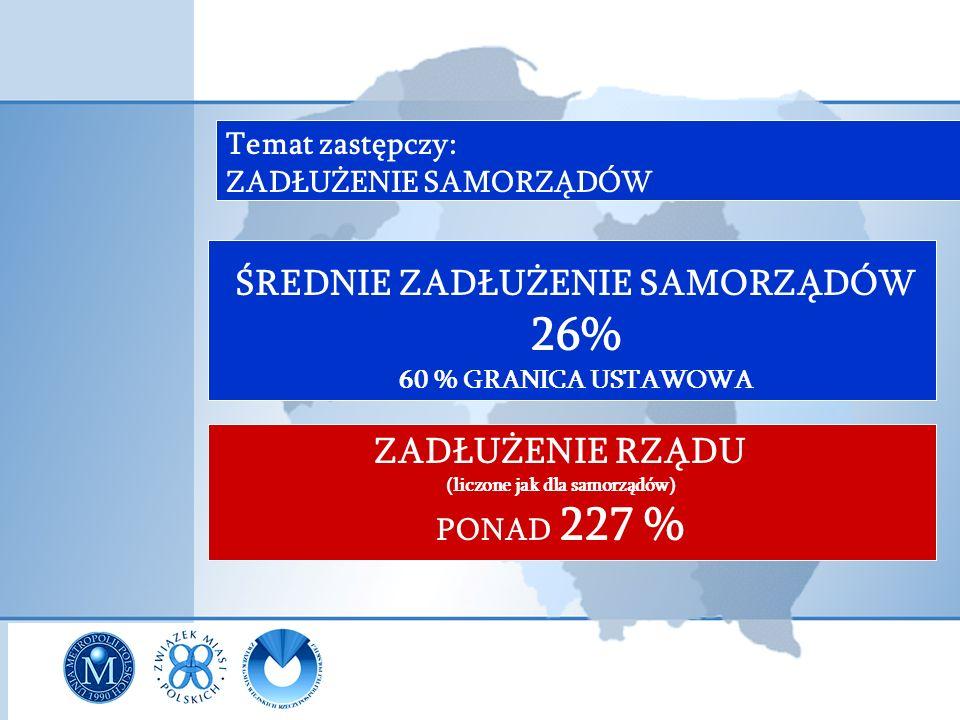 ZADŁUŻENIE RZĄDU (liczone jak dla samorządów) PONAD 227 % Temat zastępczy: ZADŁUŻENIE SAMORZĄDÓW ŚREDNIE ZADŁUŻENIE SAMORZĄDÓW 26% 60 % GRANICA USTAWO