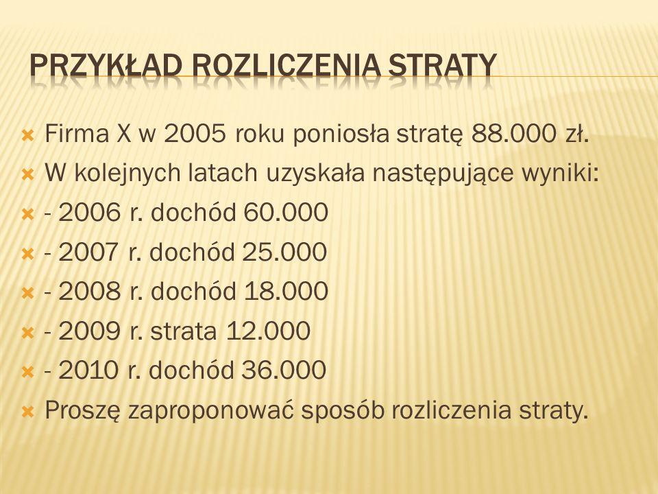 Firma X w 2005 roku poniosła stratę 88.000 zł. W kolejnych latach uzyskała następujące wyniki: - 2006 r. dochód 60.000 - 2007 r. dochód 25.000 - 2008