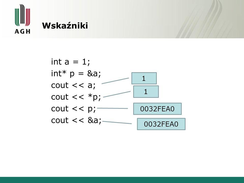 Wskaźniki int a = 1; int* p = &a; cout << a; cout << *p; cout << p; cout << &a; 1 0032FEA0 1
