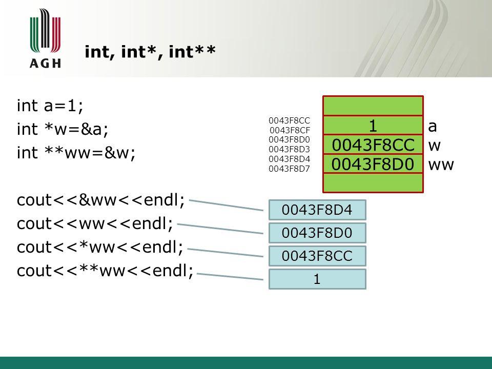 int, int*, int** int a=1; int *w=&a; int **ww=&w; cout<<&ww<<endl; cout<<ww<<endl; cout<<*ww<<endl; cout<<**ww<<endl; 0043F8CC 0043F8CF 0043F8D0 0043F