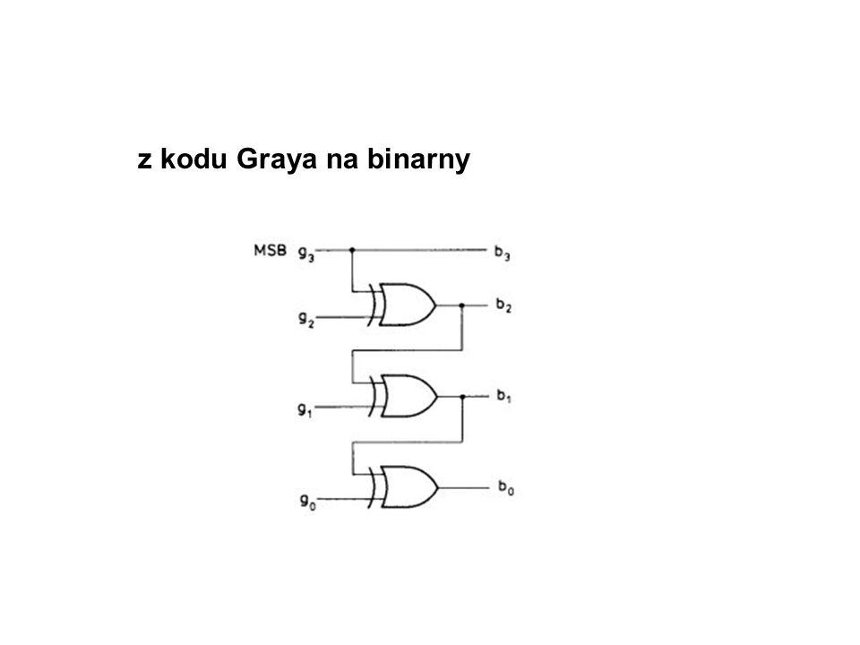 Zastosowanie XOR: równoległe konwertery kodów z binarnego na Graya 00 00 11 01 3 bramki XOR np. wewy wewy