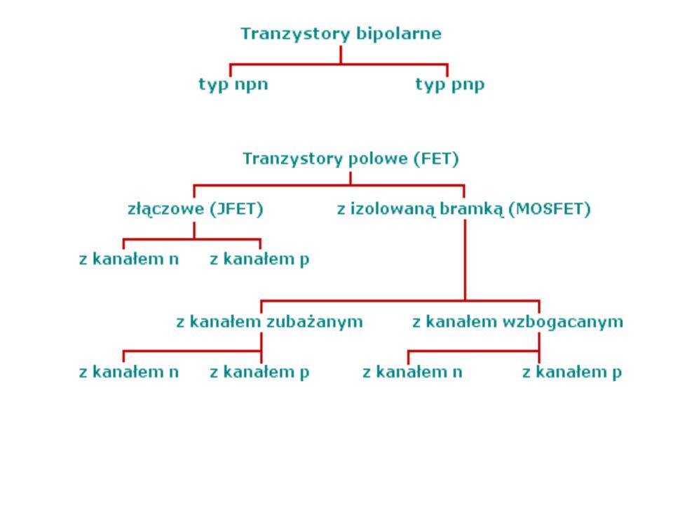 tranzystor bipolarny tranzystor polowy (unipolarny) JFET oraz MOSFET, Podział Tranzystory bipolarne można podzielić na: tranzystory npn tranzystory pn