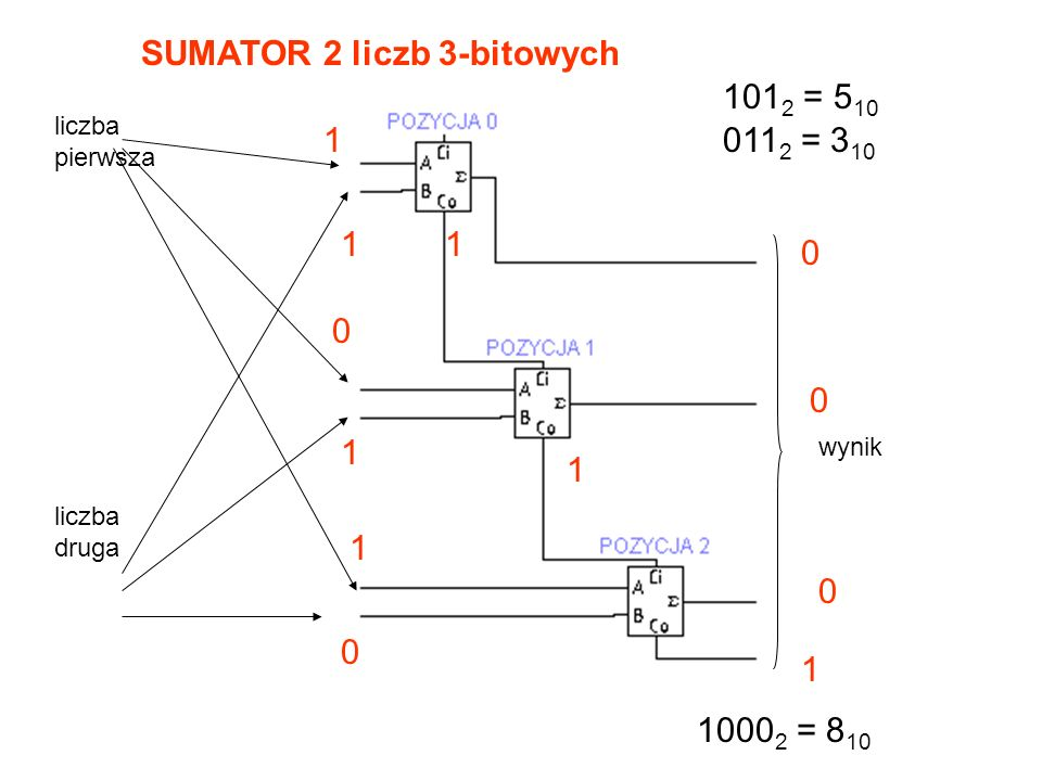 SUMATOR 1-bitowy sumowane bity przeniesienie z mniej znaczącej pozycji suma bitów z uwzględnieniem przeniesienia przeniesienie na bardziej znaczącą po