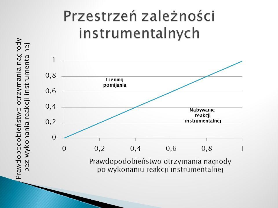 Prawdopodobieństwo otrzymania nagrody po wykonaniu reakcji instrumentalnej Prawdopodobieństwo otrzymania nagrody bez wykonania reakcji instrumentalnej