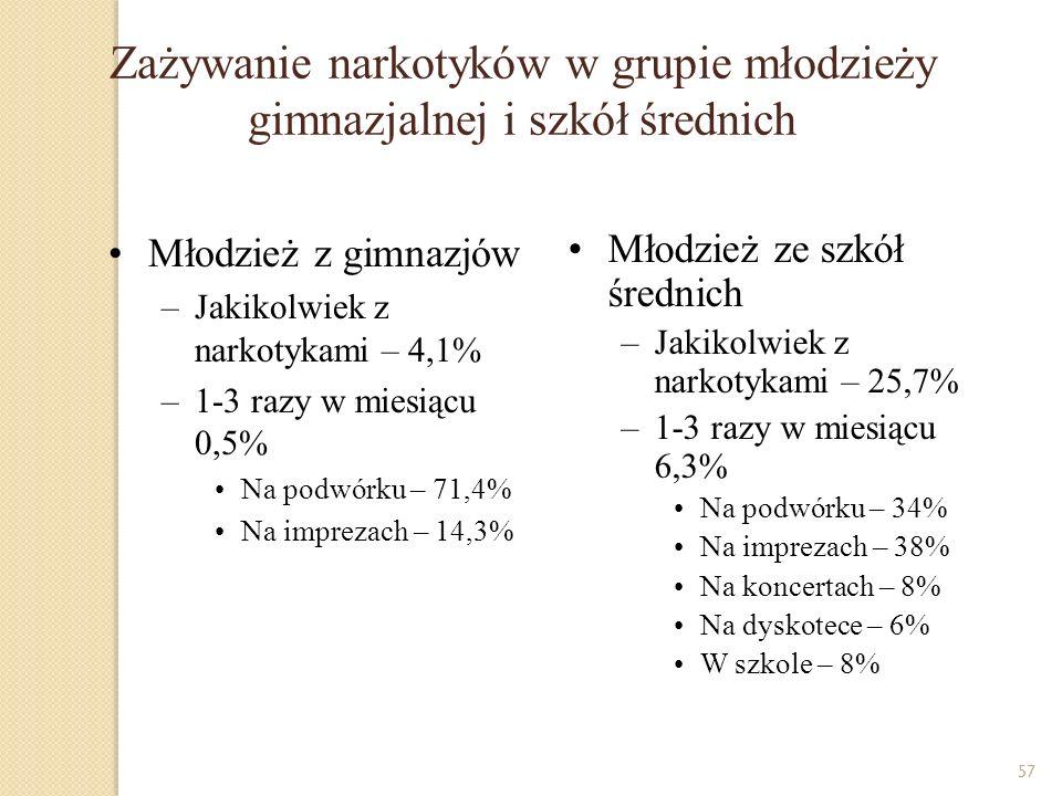 57 Zażywanie narkotyków w grupie młodzieży gimnazjalnej i szkół średnich Młodzież z gimnazjów –Jakikolwiek z narkotykami – 4,1% –1-3 razy w miesiącu 0