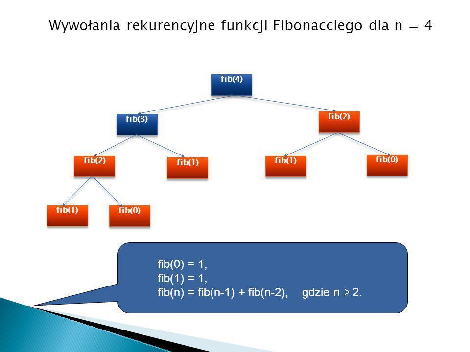 fib(4) fib(3) fib(2) fib(1) fib(2) fib(1) fib(0) fib(1) fib(0) Wywołania rekurencyjne funkcji Fibonacciego dla n = 4 fib(0) = 1, fib(1) = 1, fib(n) =