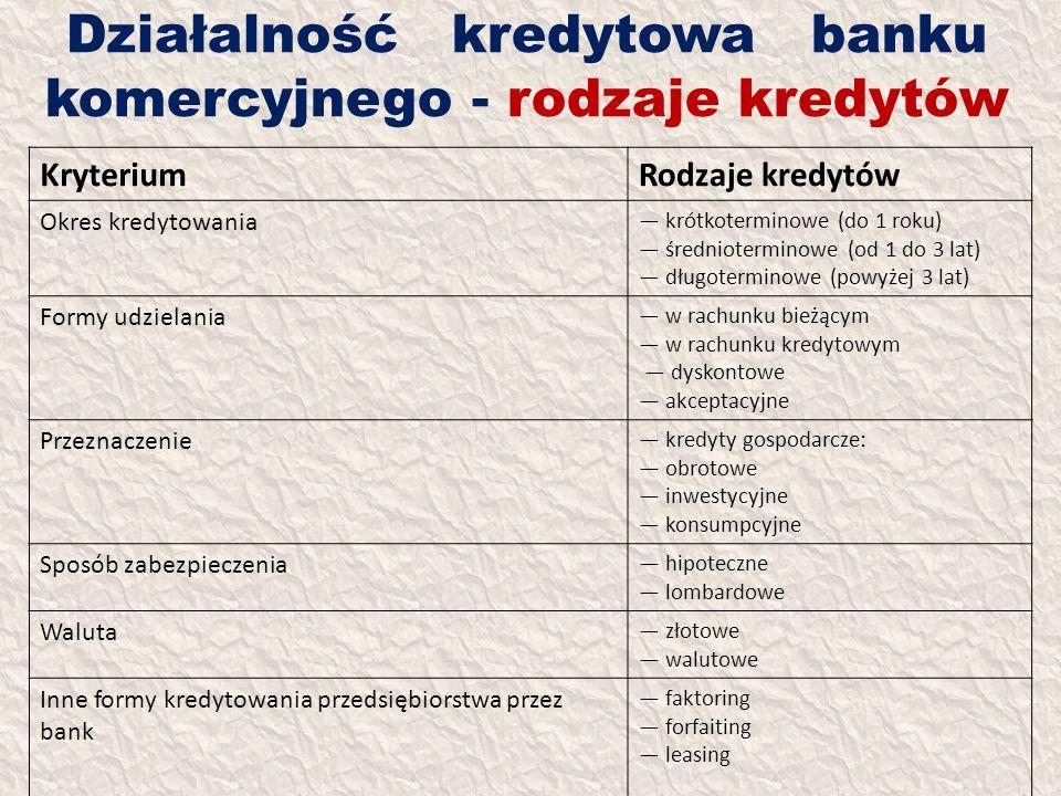 Działalność kredytowa banku komercyjnego - rodzaje kredytów KryteriumRodzaje kredytów Okres kredytowania krótkoterminowe (do 1 roku) średnioterminowe