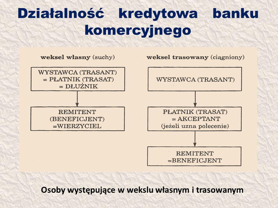 Działalność kredytowa banku komercyjnego Osoby występujące w wekslu własnym i trasowanym