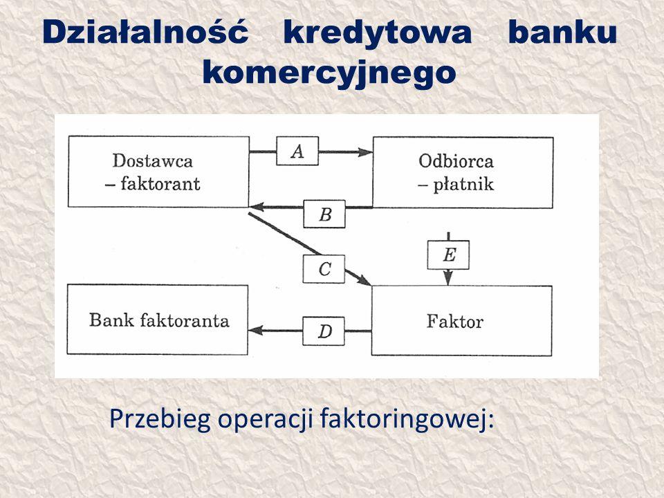 Działalność kredytowa banku komercyjnego Przebieg operacji faktoringowej: