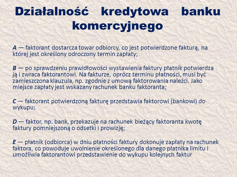 Działalność kredytowa banku komercyjnego A faktorant dostarcza towar odbiorcy, co jest potwierdzone fakturą, na której jest określony odroczony termin