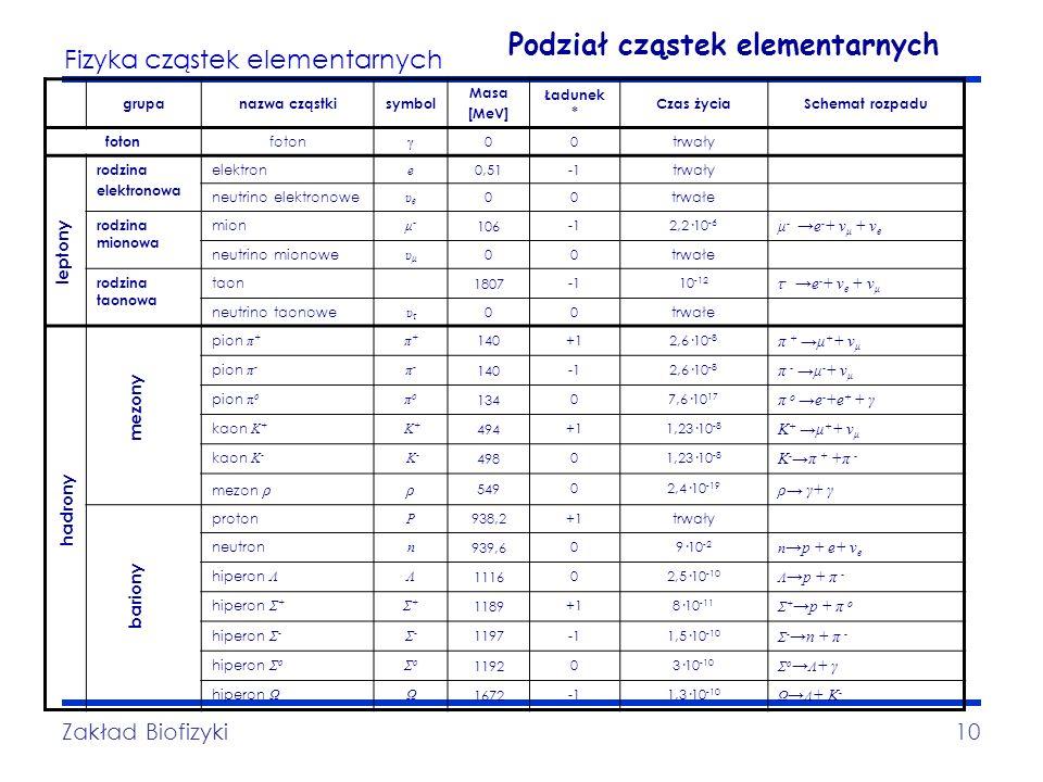 Fizyka cząstek elementarnych Zakład Biofizyki10 Podział cząstek elementarnych grupanazwa cząstkisymbol Masa [MeV] Ładunek * Czas życiaSchemat rozpadu