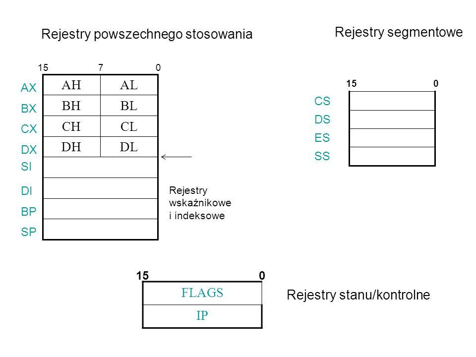 Rejestry powszechnego stosowania DLDH CLCH BLBH ALAH SI DI BP SP AX BX CX DX 0715 Rejestry wskaźnikowe i indeksowe Rejestry segmentowe CS DS ES SS 150 FLAGS IP Rejestry stanu/kontrolne 015