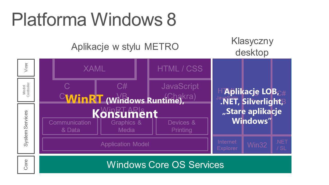Metro style app WinRT Win32 (Metro style Subset) Win32 (Desktop Subset) Windows Core OS Services