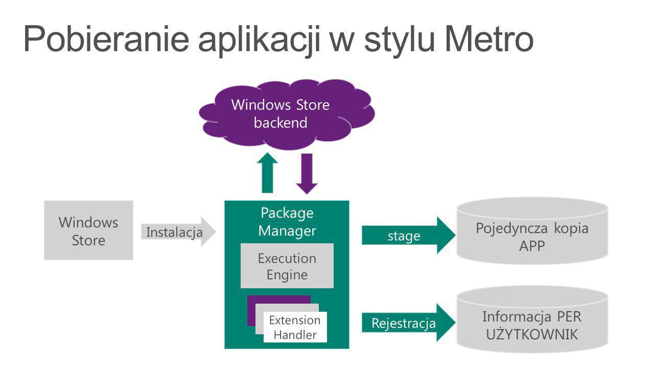 Windows Store backend Package Manager Windows Store Instalacja Execution Engine Extension Handler stage Pojedyncza kopia APP Rejestracja Informacja PER UŻYTKOWNIK