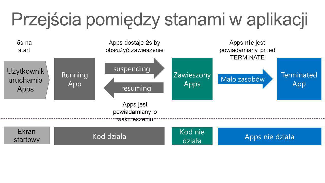 Przejścia pomiędzy stanami w aplikacji Running App Zawieszony Apps Kod nie działa Apps dostaje 2s by obsłużyć zawieszenie Apps nie jest powiadamiany przed TERMINATE Apps jest powiadamiany o wskrzeszeniu Użytkownik uruchamia Apps Ekran startowy 5s na start