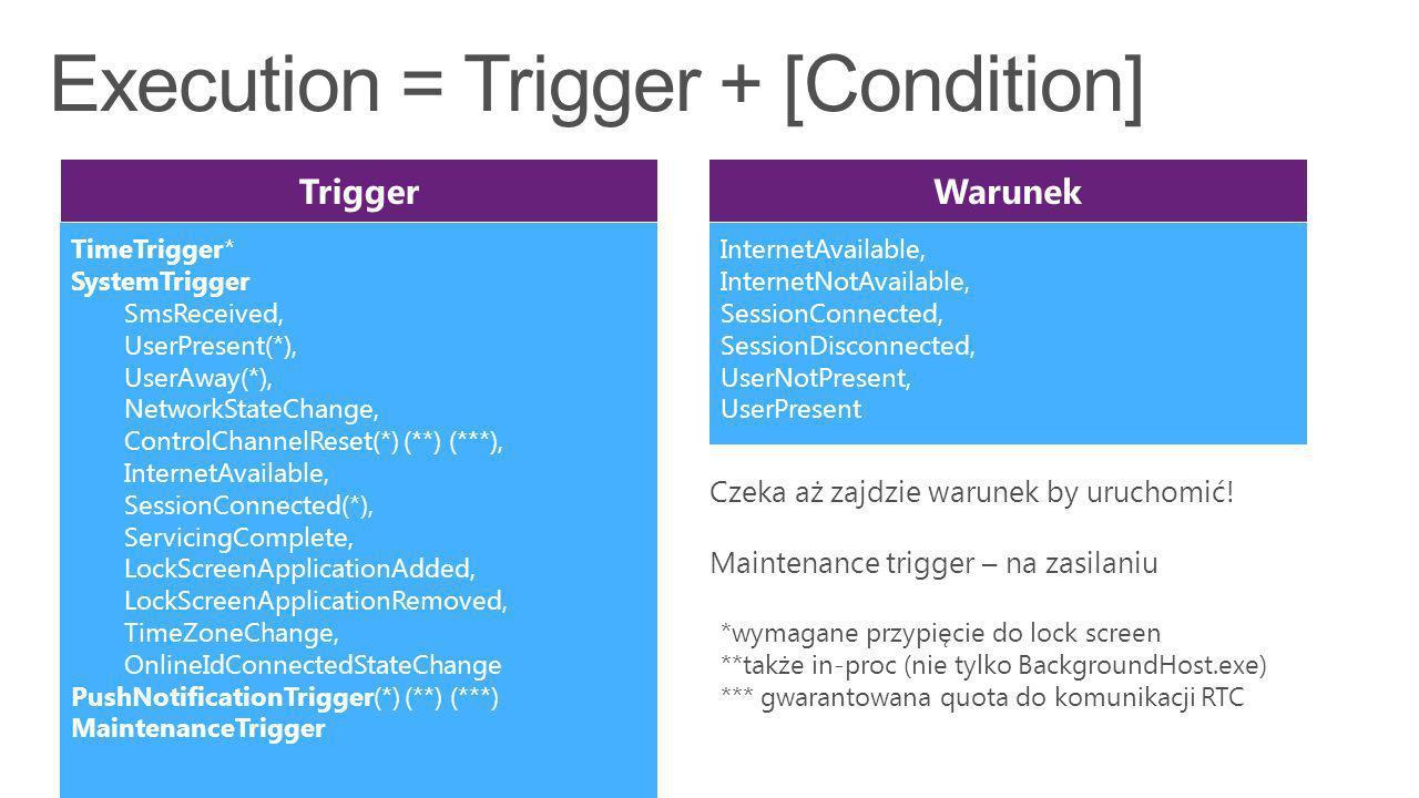 TriggerWarunek InternetAvailable, InternetNotAvailable, SessionConnected, SessionDisconnected, UserNotPresent, UserPresent TimeTrigger* SystemTrigger SmsReceived, UserPresent(*), UserAway(*), NetworkStateChange, ControlChannelReset(*) (**) (***), InternetAvailable, SessionConnected(*), ServicingComplete, LockScreenApplicationAdded, LockScreenApplicationRemoved, TimeZoneChange, OnlineIdConnectedStateChange PushNotificationTrigger(*) (**) (***) MaintenanceTrigger *wymagane przypięcie do lock screen **także in-proc (nie tylko BackgroundHost.exe) *** gwarantowana quota do komunikacji RTC Czeka aż zajdzie warunek by uruchomić.