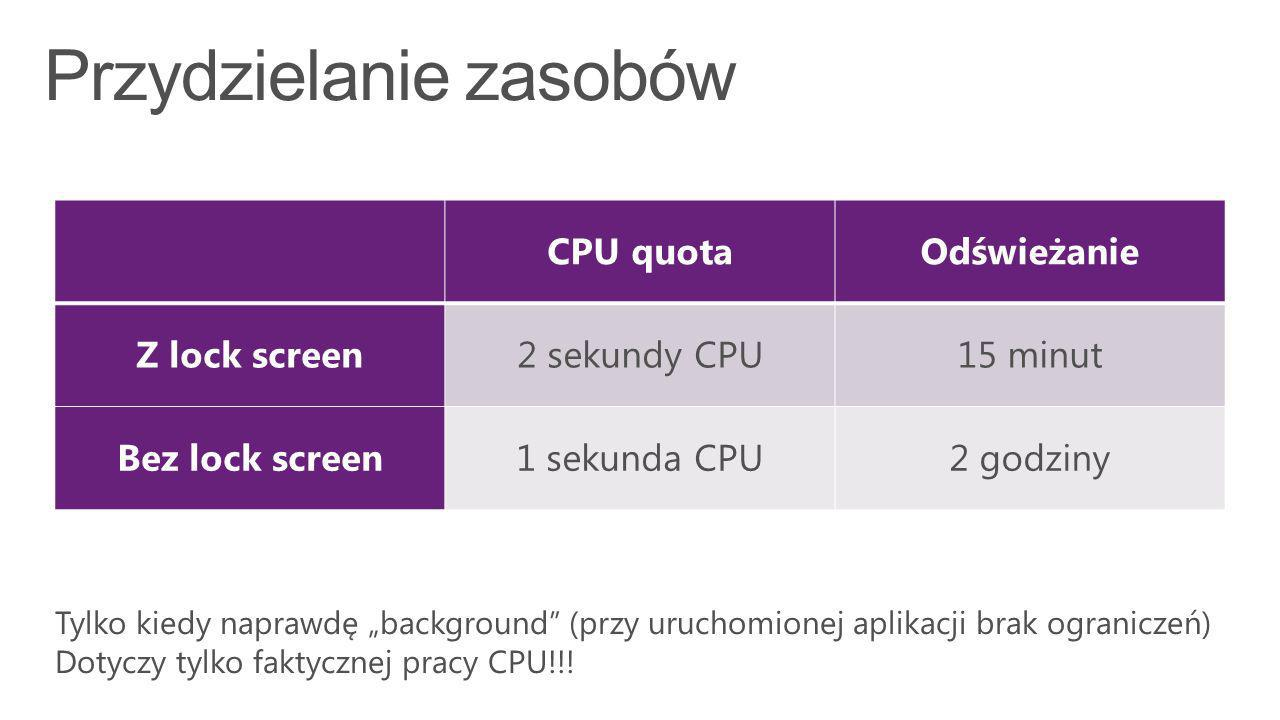 CPU quotaOdświeżanie Z lock screen2 sekundy CPU15 minut Bez lock screen1 sekunda CPU2 godziny Tylko kiedy naprawdę background (przy uruchomionej aplikacji brak ograniczeń) Dotyczy tylko faktycznej pracy CPU!!!