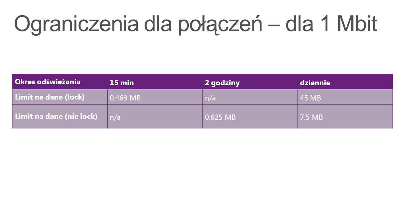 Okres odświeżania15 min2 godzinydziennie Limit na dane (lock)0.469 MBn/a45 MB Limit na dane (nie lock)n/a0.625 MB7.5 MB