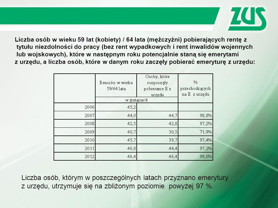 Liczba osób w wieku 59 lat (kobiety) / 64 lata (mężczyźni) pobierających rentę z tytułu niezdolności do pracy (bez rent wypadkowych i rent inwalidów w