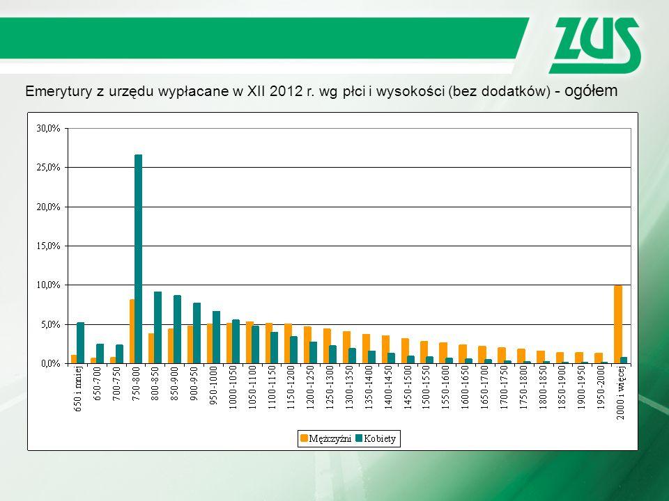 Emerytury z urzędu wypłacane w XII 2012 r. wg płci i wysokości (bez dodatków) - ogółem