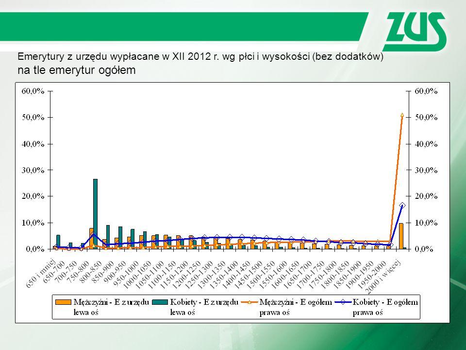 Emerytury z urzędu wypłacane w XII 2012 r. wg płci i wysokości (bez dodatków) na tle emerytur ogółem
