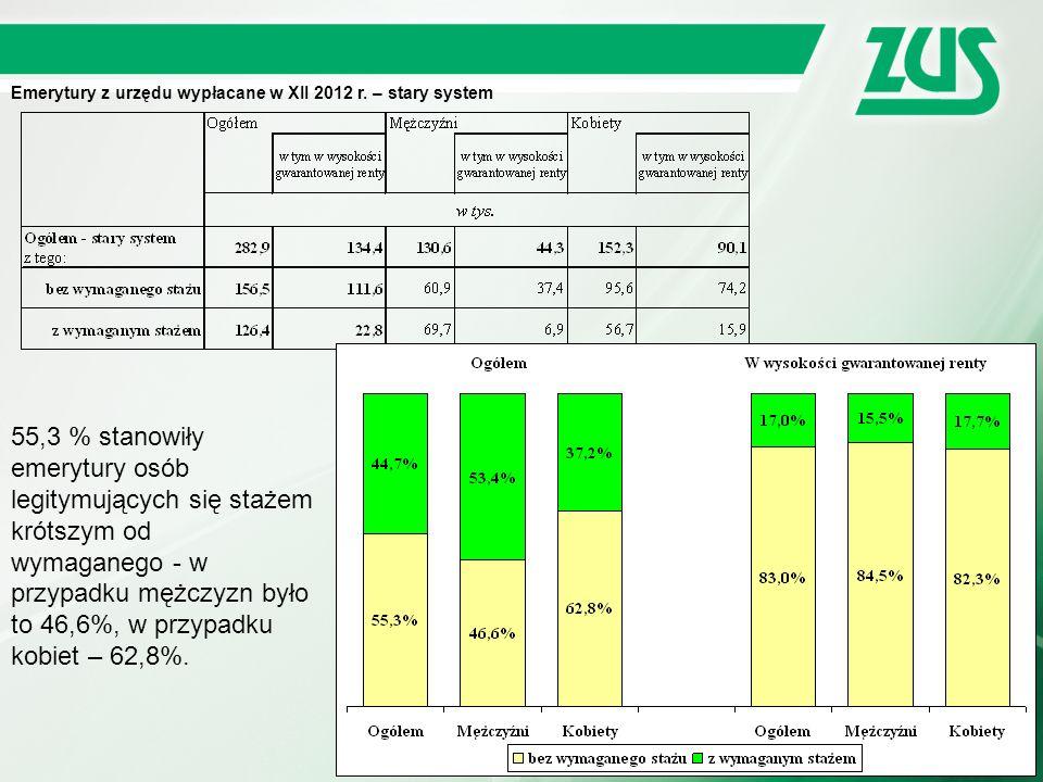 Emerytury z urzędu wypłacane w XII 2012 r. – stary system 55,3 % stanowiły emerytury osób legitymujących się stażem krótszym od wymaganego - w przypad