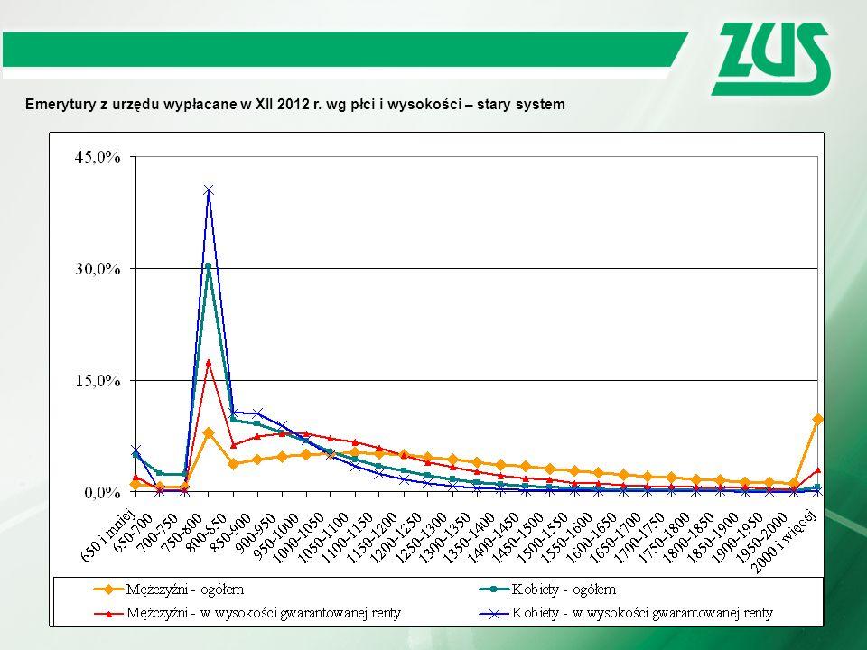 Emerytury z urzędu wypłacane w XII 2012 r. wg płci i wysokości – stary system