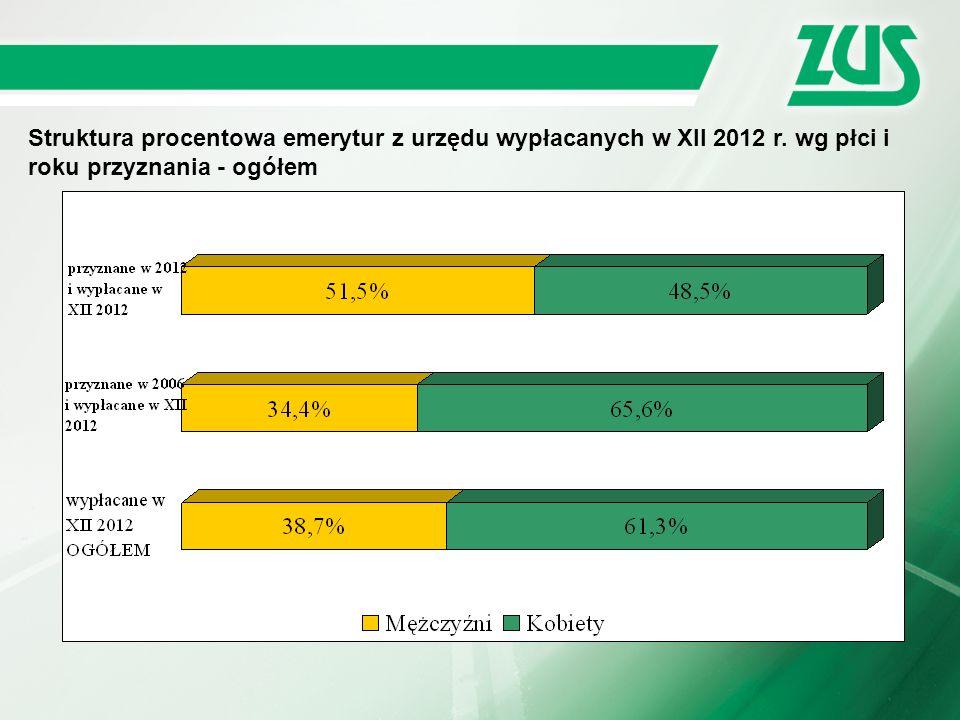 Struktura procentowa emerytur z urzędu wypłacanych w XII 2012 r. wg płci i roku przyznania - ogółem