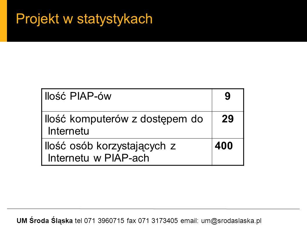 Projekt w statystykach UM Środa Śląska tel 071 3960715 fax 071 3173405 email: um@srodaslaska.pl Ilość PIAP-ów9 Ilość komputerów z dostępem do Internetu 29 Ilość osób korzystających z Internetu w PIAP-ach 400