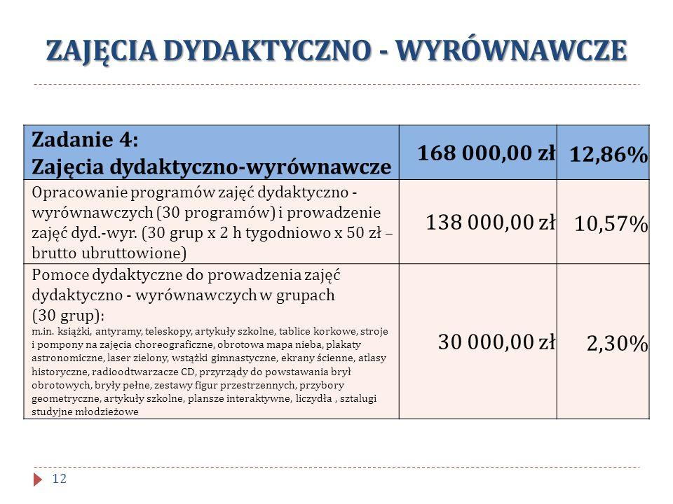 ZAJĘCIA DYDAKTYCZNO - WYRÓWNAWCZE Zadanie 4: Zajęcia dydaktyczno-wyrównawcze 168 000,00 zł12,86% Opracowanie programów zajęć dydaktyczno - wyrównawczy