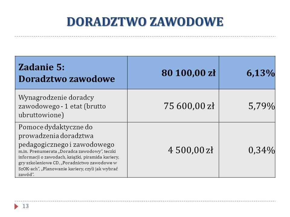 DORADZTWO ZAWODOWE Zadanie 5: Doradztwo zawodowe 80 100,00 zł6,13% Wynagrodzenie doradcy zawodowego - 1 etat (brutto ubruttowione) 75 600,00 zł5,79% P