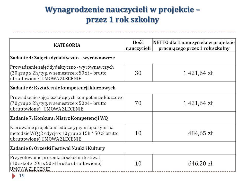 Wynagrodzenie nauczycieli w projekcie – przez 1 rok szkolny KATEGORIA Ilość nauczycieli NETTO dla 1 nauczyciela w projekcie pracującego przez 1 rok sz