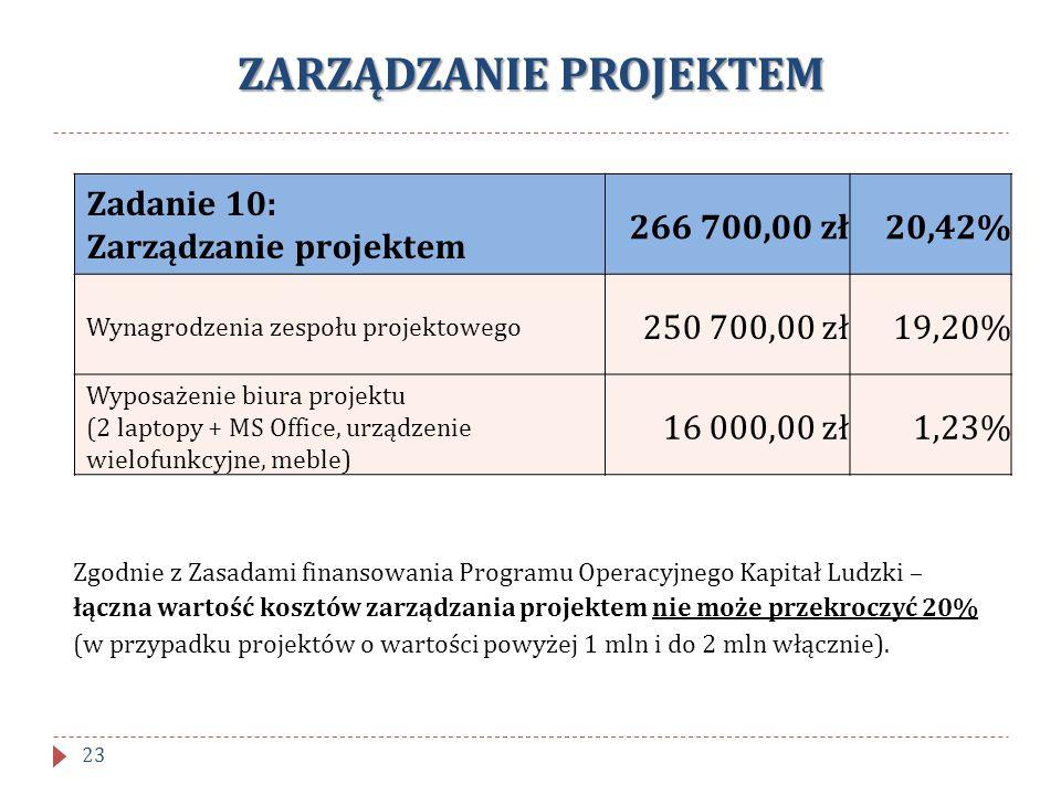 ZARZĄDZANIE PROJEKTEM Zadanie 10: Zarządzanie projektem 266 700,00 zł20,42% Wynagrodzenia zespołu projektowego 250 700,00 zł19,20% Wyposażenie biura p