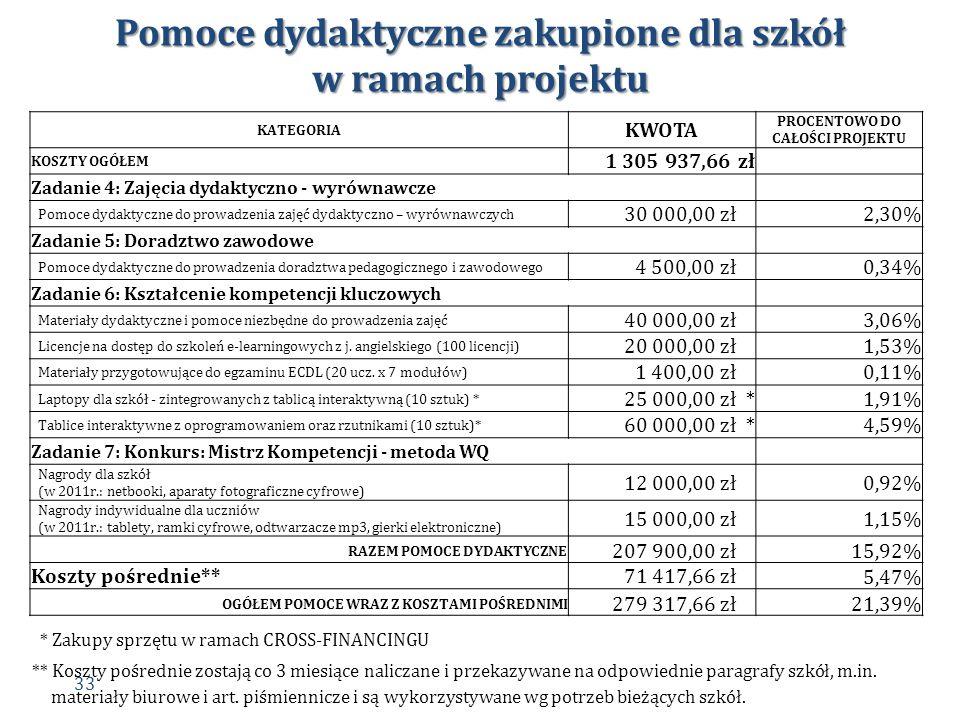 Pomoce dydaktyczne zakupione dla szkół w ramach projektu KATEGORIA KWOTA PROCENTOWO DO CAŁOŚCI PROJEKTU KOSZTY OGÓŁEM 1 305 937,66 zł Zadanie 4: Zajęc