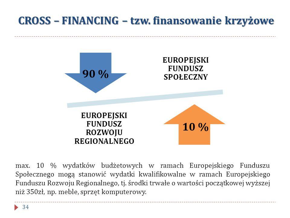 CROSS – FINANCING – tzw. finansowanie krzyżowe EUROPEJSKI FUNDUSZ SPOŁECZNY EUROPEJSKI FUNDUSZ ROZWOJU REGIONALNEGO 10 % max. 10 % wydatków budżetowyc