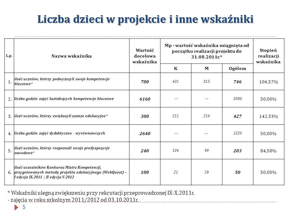 Liczba dzieci w projekcie i inne wskaźniki L.p. Nazwa wskaźnika Wartość docelowa wskaźnika Mp - wartość wskaźnika osiągnięta od początku realizacji pr