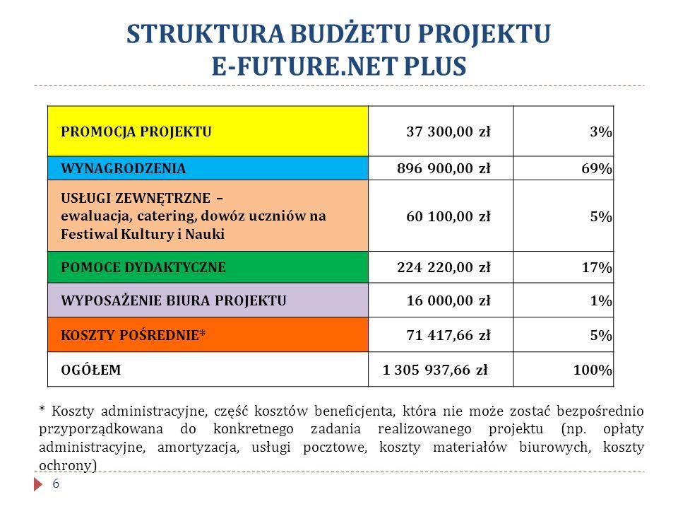 Wybór zespołu projektowego Kwalifikacje zastępcy kierownika projektu: 1.
