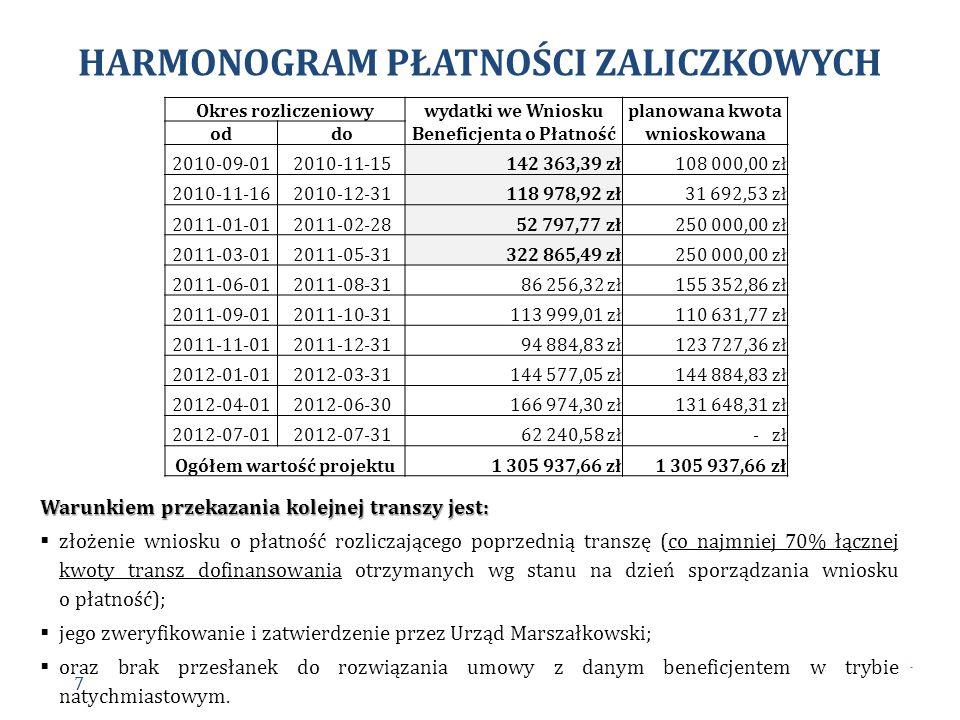 HARMONOGRAM PŁATNOŚCI ZALICZKOWYCH Okres rozliczeniowy wydatki we Wniosku Beneficjenta o Płatność planowana kwota wnioskowana oddo 2010-09-012010-11-1