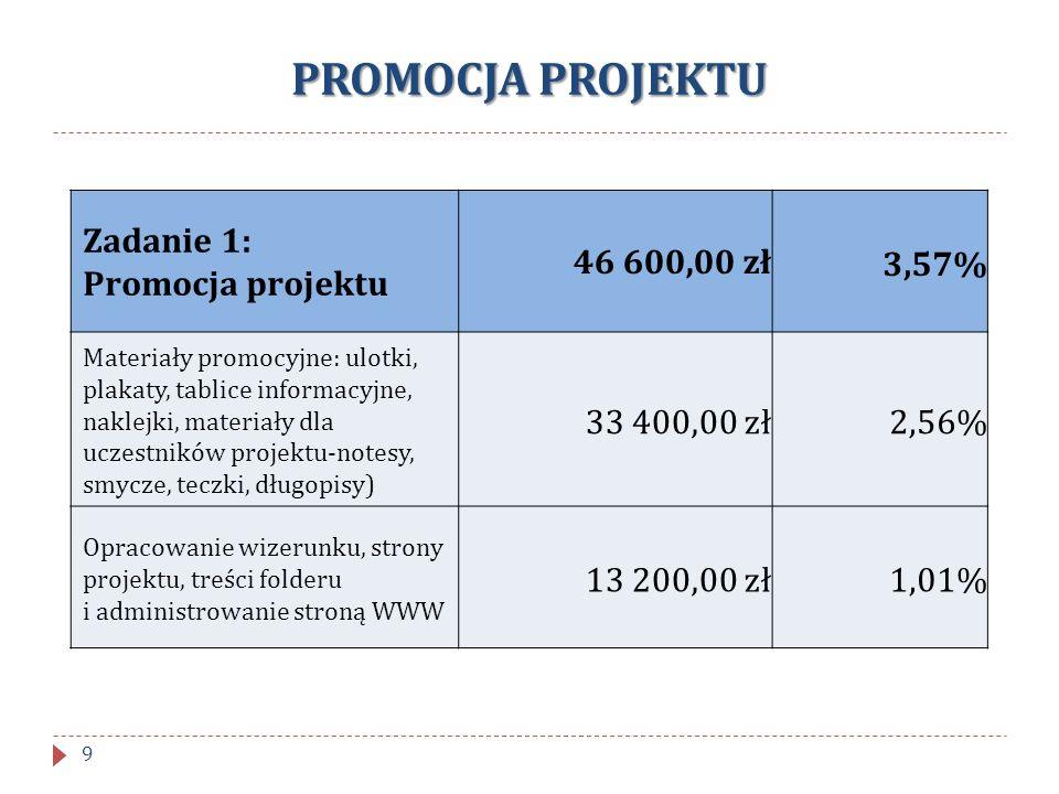 PROMOCJA PROJEKTU Zadanie 1: Promocja projektu 46 600,00 zł3,57% Materiały promocyjne: ulotki, plakaty, tablice informacyjne, naklejki, materiały dla