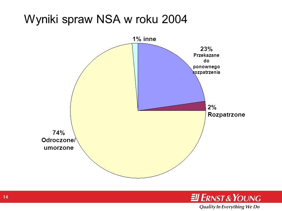 14 Wyniki spraw NSA w roku 2004 23% Przekazane do ponownego rozpatrzenia 2% Rozpatrzone 74% Odroczone/ umorzone 1% inne