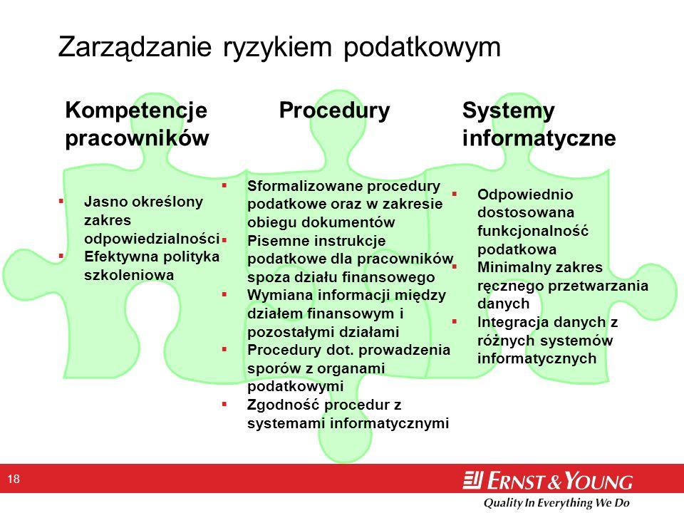 18 Zarządzanie ryzykiem podatkowym Kompetencje pracowników Procedury Systemy informatyczne Jasno określony zakres odpowiedzialności Efektywna polityka