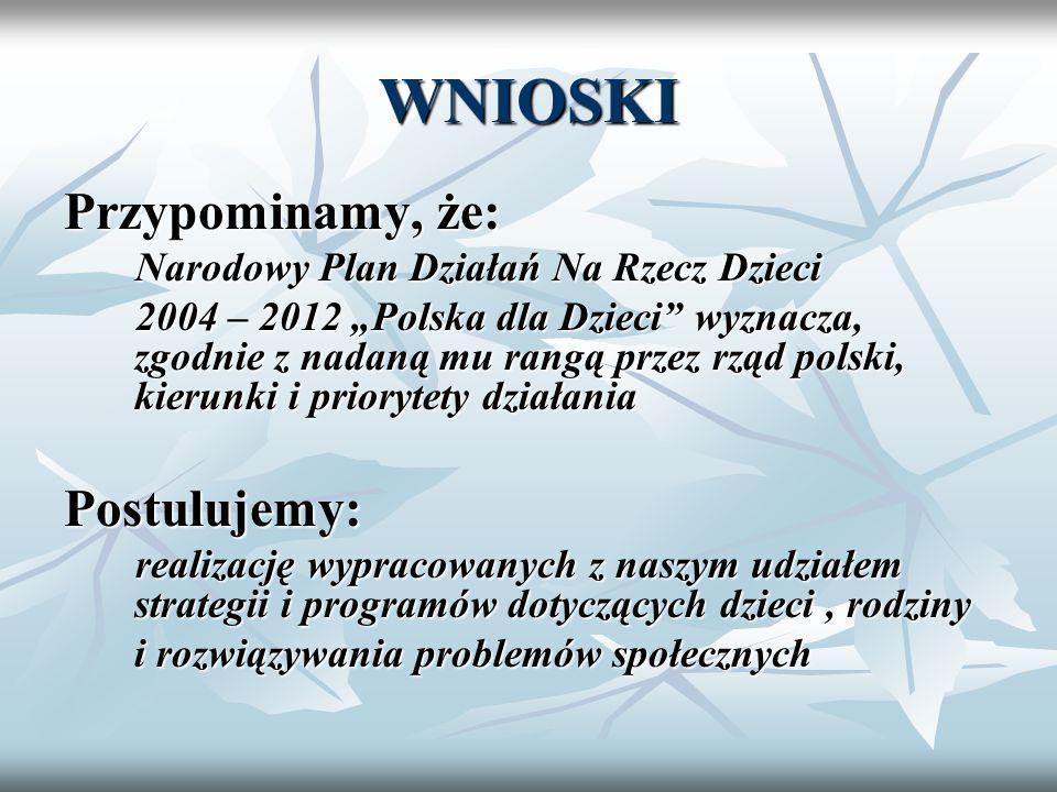 WNIOSKI Przypominamy, że: Narodowy Plan Działań Na Rzecz Dzieci Narodowy Plan Działań Na Rzecz Dzieci 2004 – 2012 Polska dla Dzieci wyznacza, zgodnie z nadaną mu rangą przez rząd polski, kierunki i priorytety działania 2004 – 2012 Polska dla Dzieci wyznacza, zgodnie z nadaną mu rangą przez rząd polski, kierunki i priorytety działaniaPostulujemy: realizację wypracowanych z naszym udziałem strategii i programów dotyczących dzieci, rodziny realizację wypracowanych z naszym udziałem strategii i programów dotyczących dzieci, rodziny i rozwiązywania problemów społecznych