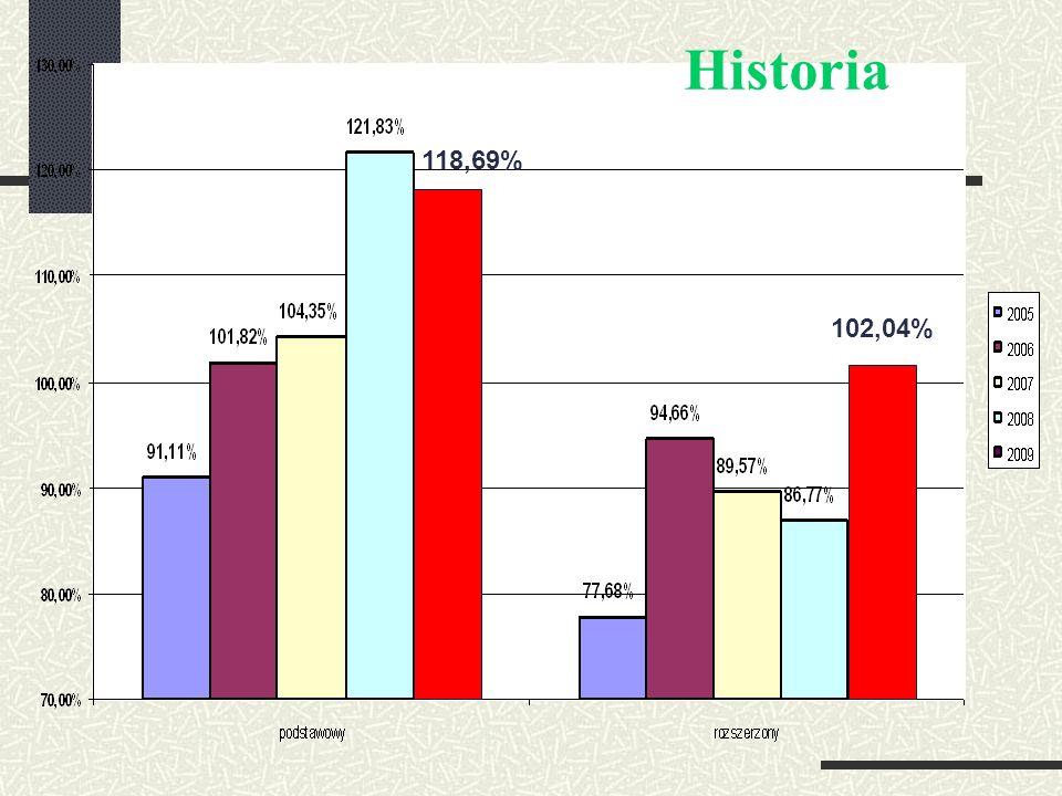 118,69% 102,04% Historia
