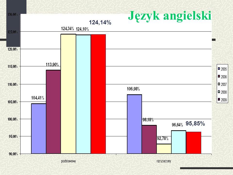 124,14% 95,85% Język angielski